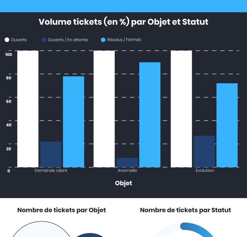 Résumé des tickets